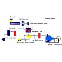 Buy cheap Melt Blown Cloth Machine Melt Blown Fabric Production Line from wholesalers