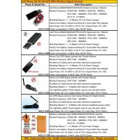 Buy cheap 2015 Cell Phone GSM 3G 4G LTE GPS WIFI GPRS WLAN Signal Jammer Blocker Catalog Price List product