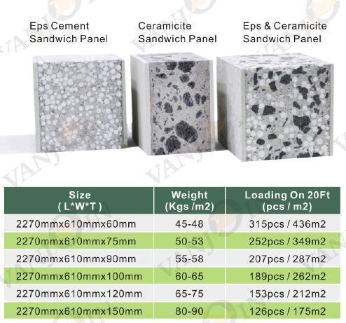 Styrofoam Board Prefabricated Insulated Wall Panels Grey