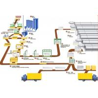 Buy cheap Industrial AAC Block Production Line , AAC Block Making Plant product