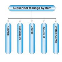 Buy cheap Digital TV SMS system product
