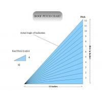 Buy cheap Roof Pitch Factor product